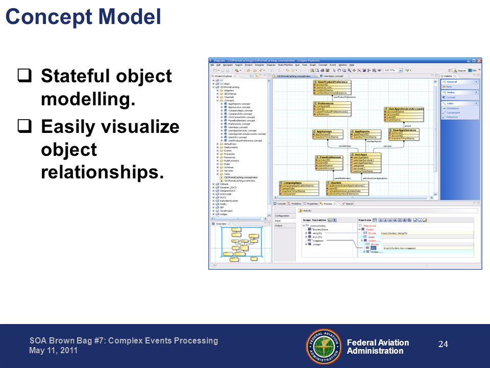 Concept Model Stateful object modelling.