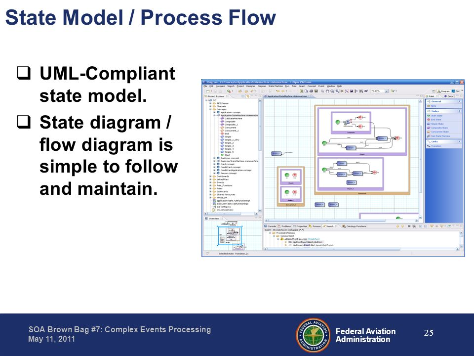 State Model / Process Flow