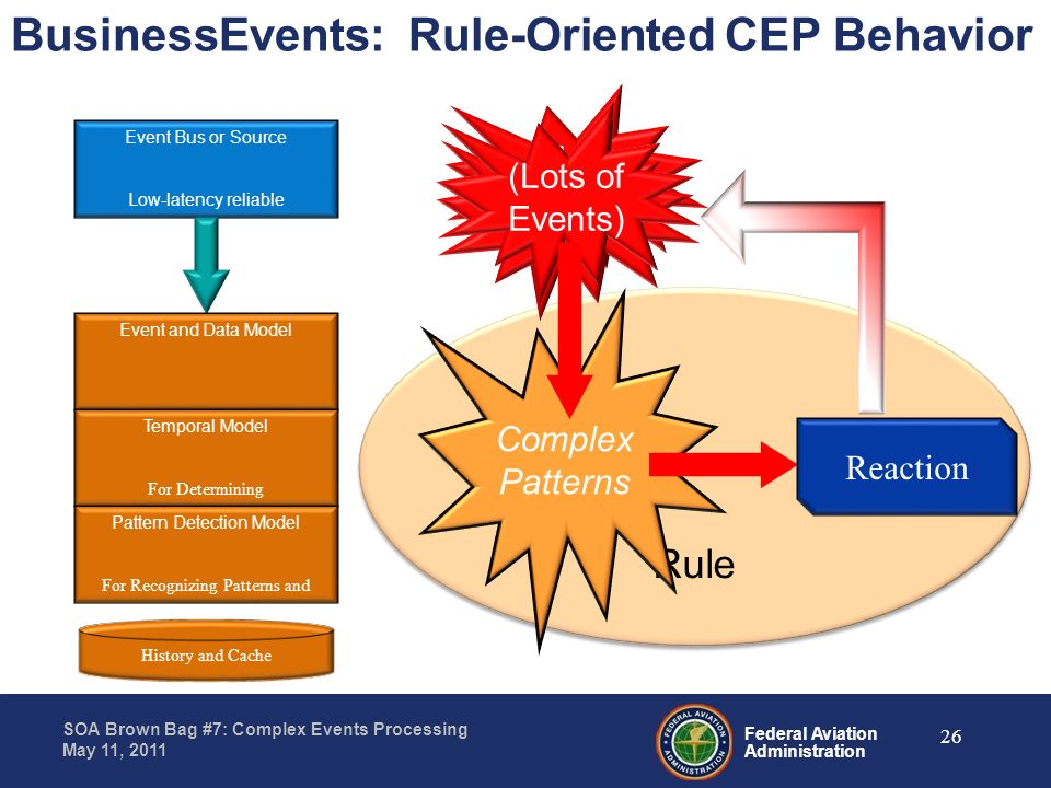 BusinessEvents: Rule-Oriented CEP Behavior
