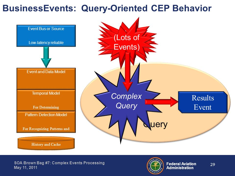 BusinessEvents: Query-Oriented CEP Behavior