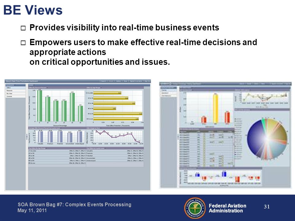 BE Views Provides visibility into real-time business events