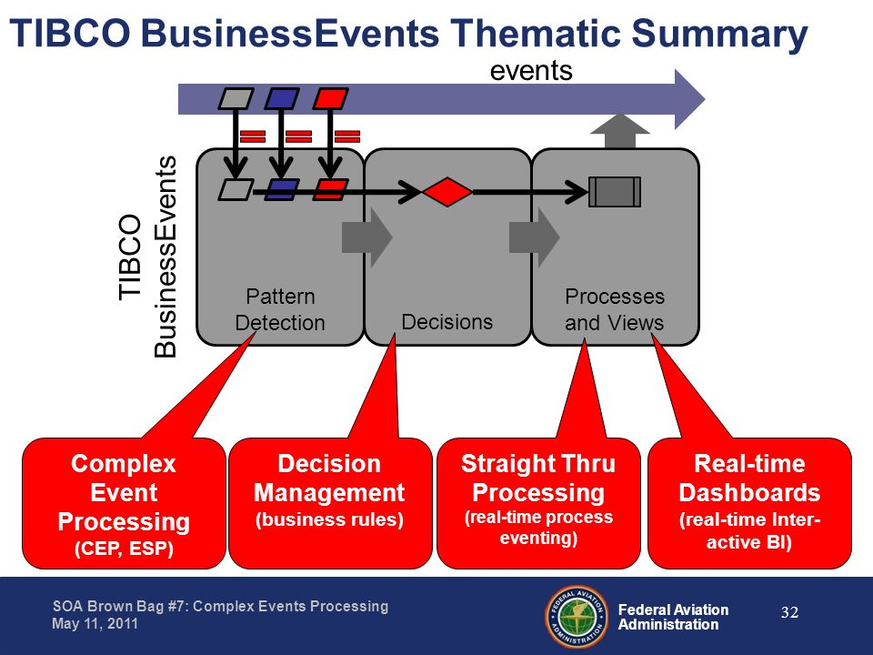 TIBCO BusinessEvents Thematic Summary