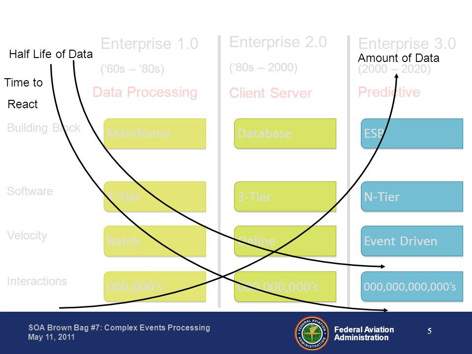 Enterprise 1.0 Enterprise 2.0 Enterprise 3.0 Data Processing Mainframe