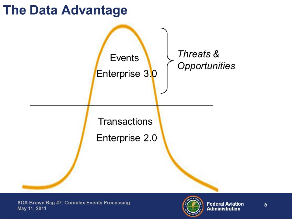 The Data Advantage Threats & Opportunities Events Enterprise 3.0