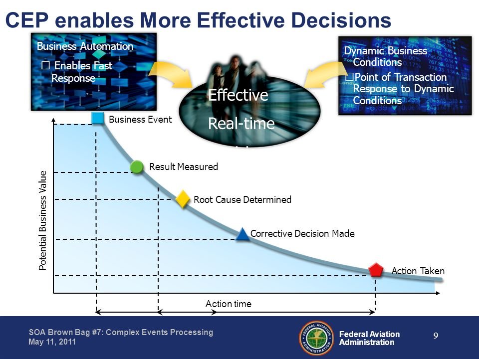 CEP enables More Effective Decisions