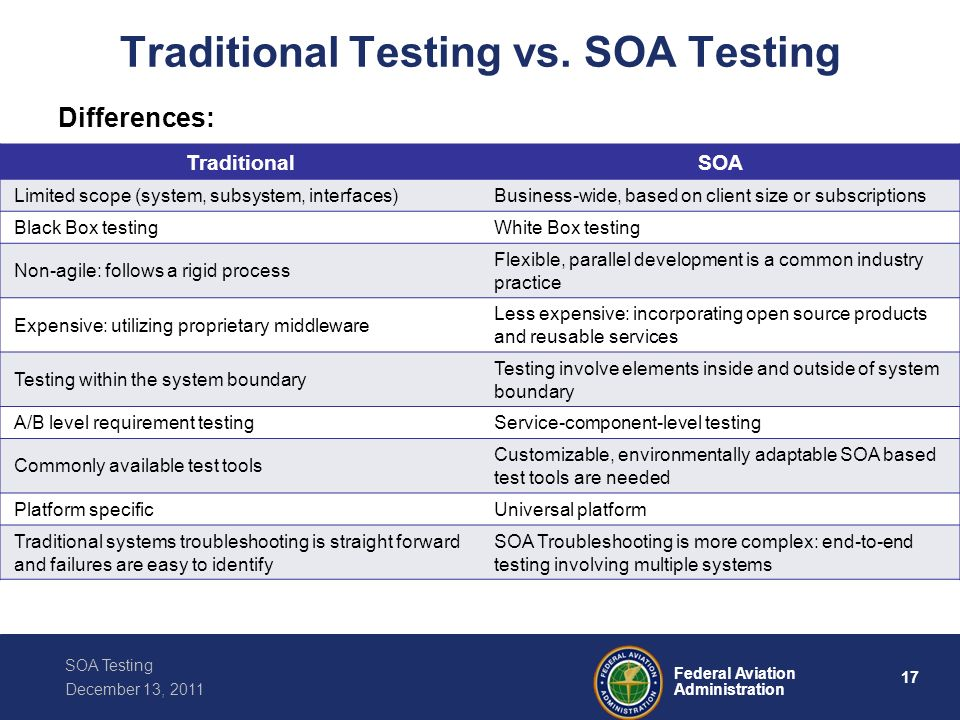 Traditional Testing vs. SOA Testing