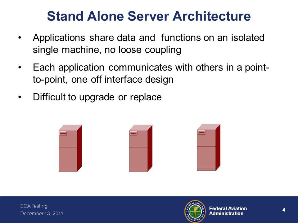 Stand Alone Server Architecture