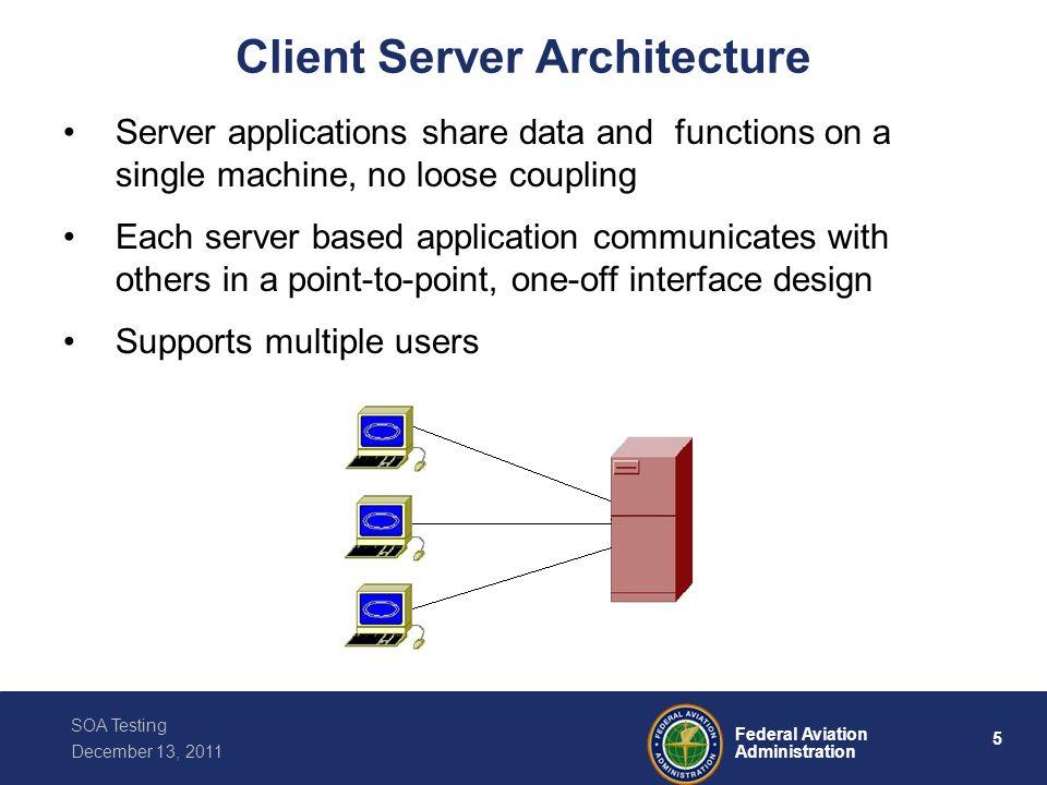 Client Server Architecture