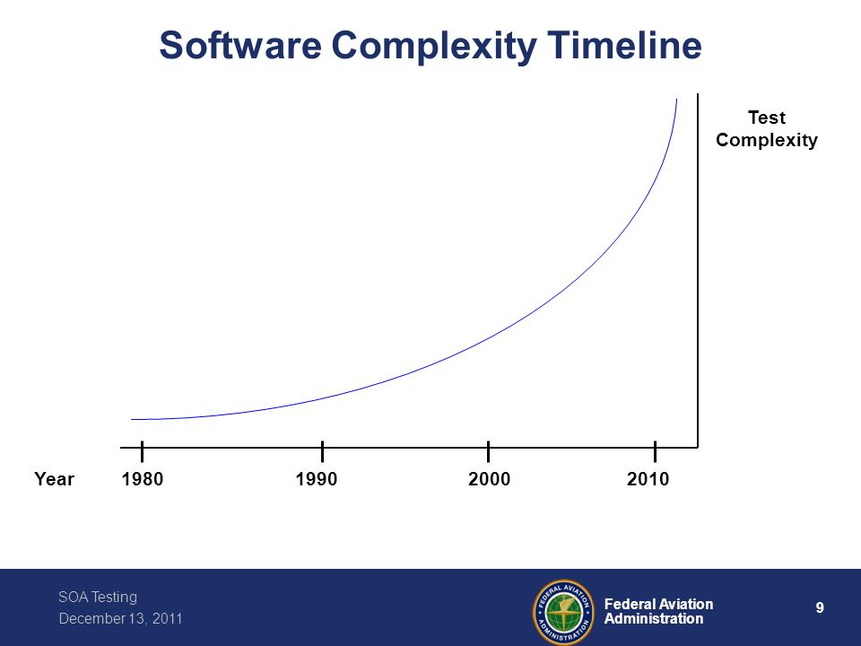 Software Complexity Timeline