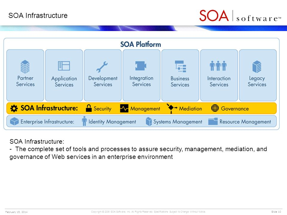 SOA Infrastructure SOA Infrastructure: