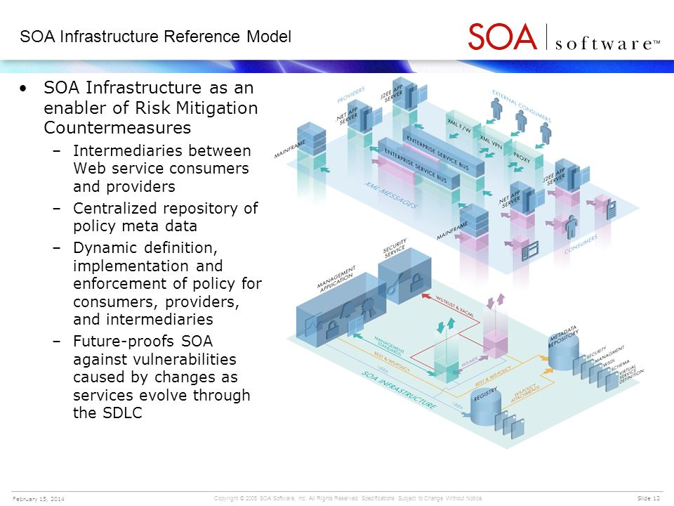 SOA Infrastructure Reference Model