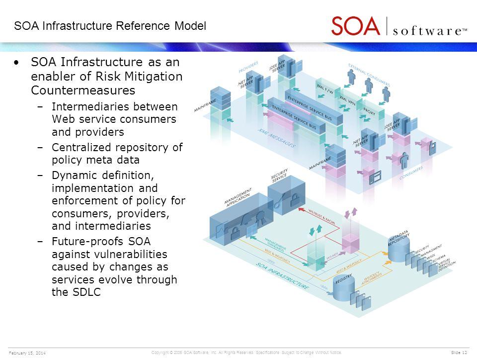 SOA Infrastructure Reference Model