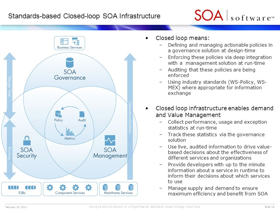 Standards-based Closed-loop SOA Infrastructure
