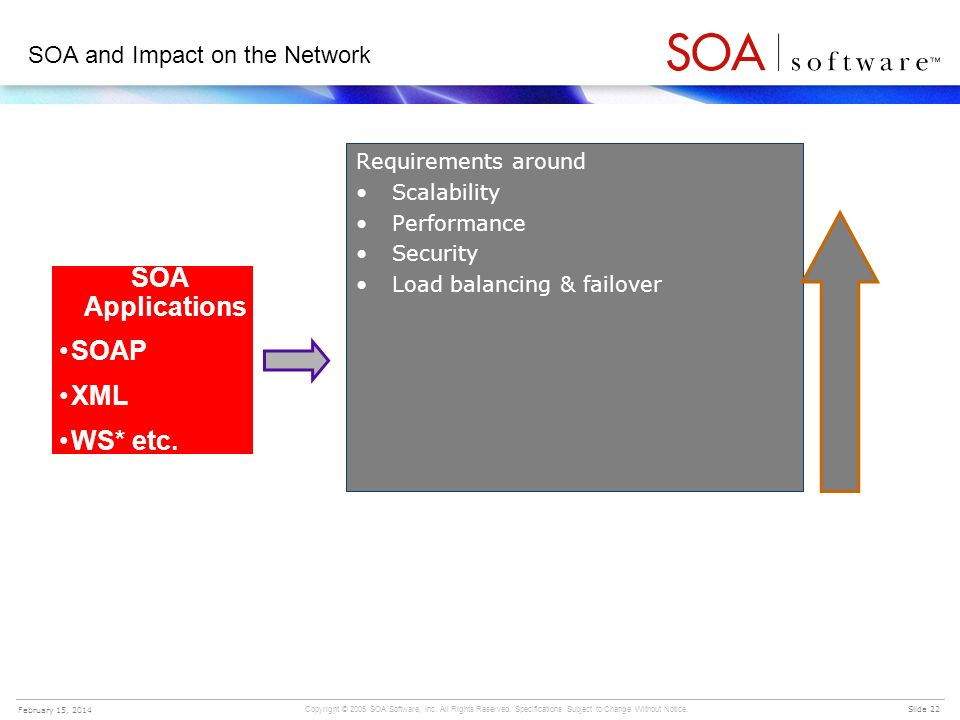 SOA and Impact on the Network