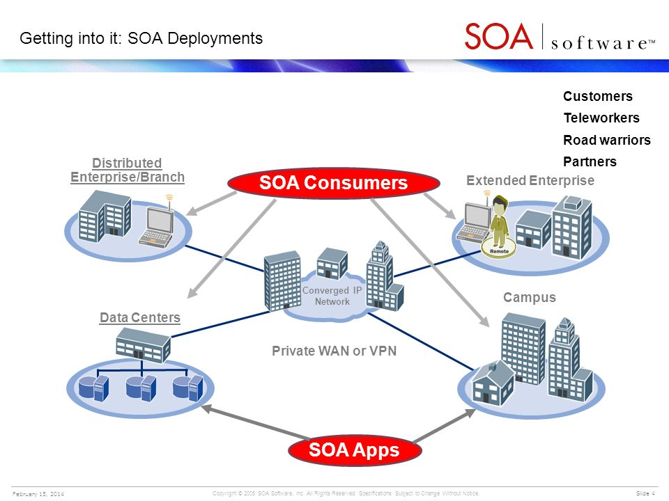 Getting into it: SOA Deployments