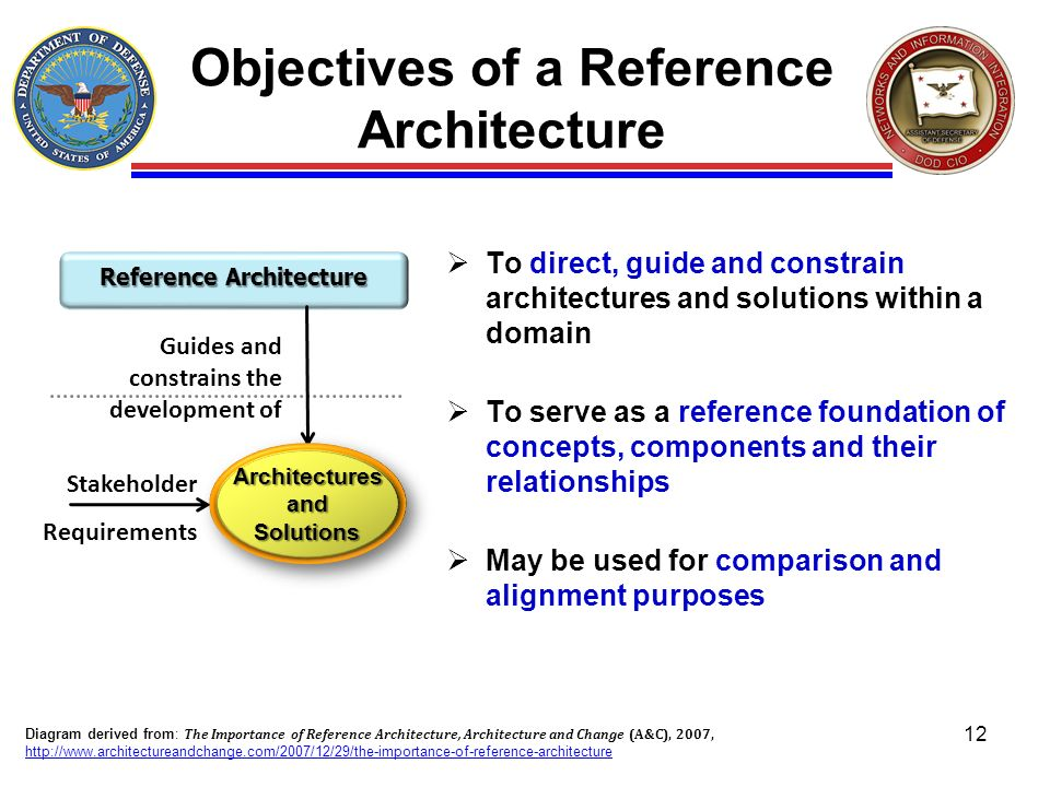 Objectives of a Reference Architecture