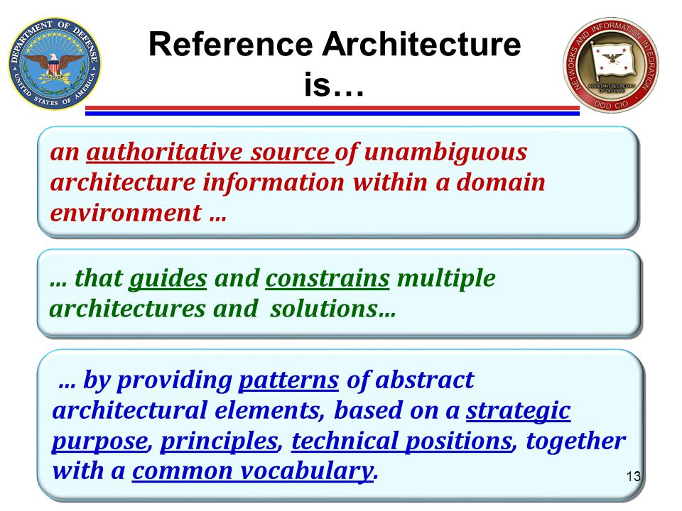 Reference Architecture is…