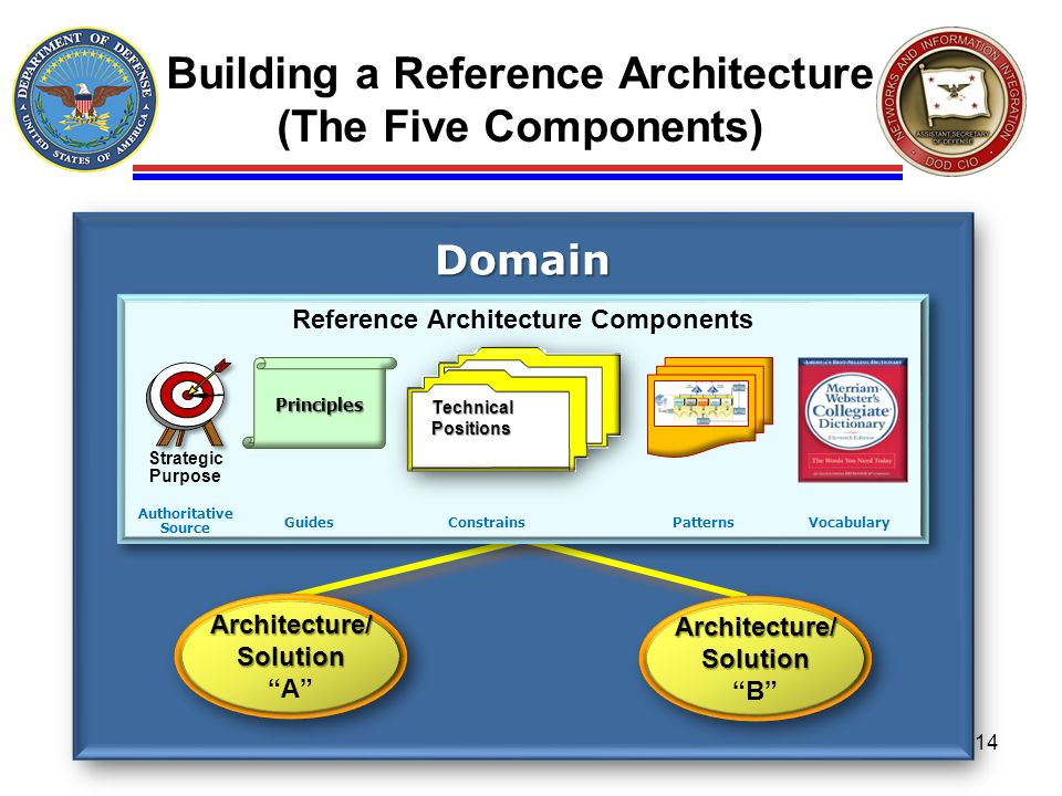 Building a Reference Architecture (The Five Components)