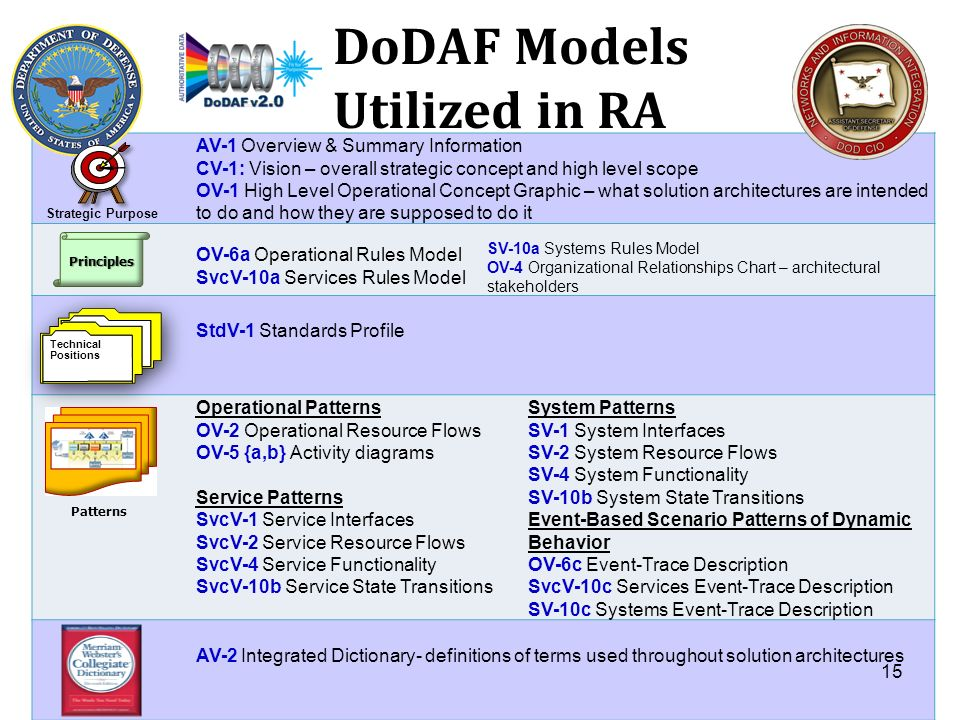 DoDAF Models Utilized in RA