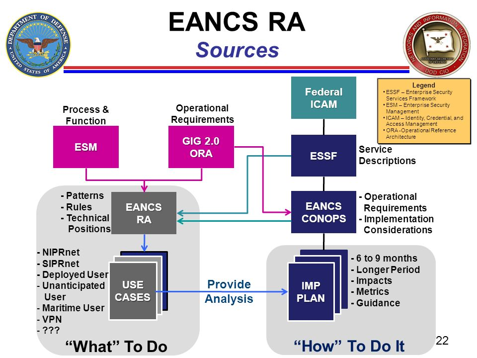 EANCS RA Sources What To Do How To Do It Provide Analysis Federal