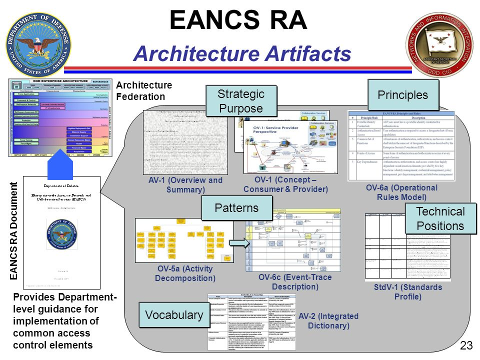 EANCS RA Architecture Artifacts
