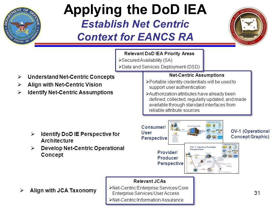 Applying the DoD IEA Establish Net Centric Context for EANCS RA