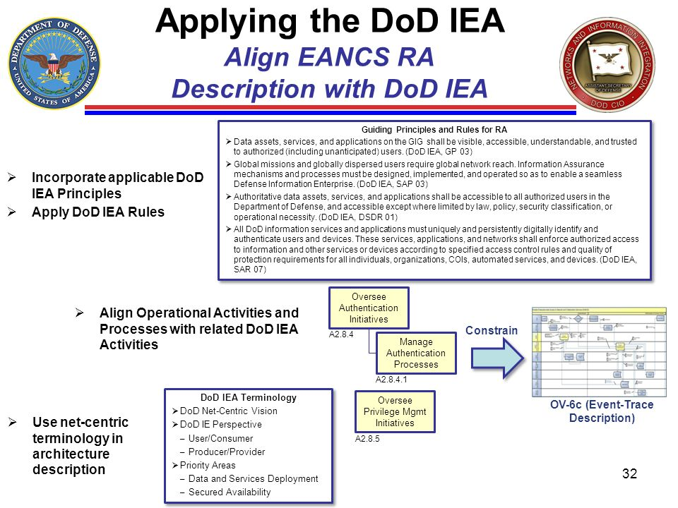 Applying the DoD IEA Align EANCS RA Description with DoD IEA