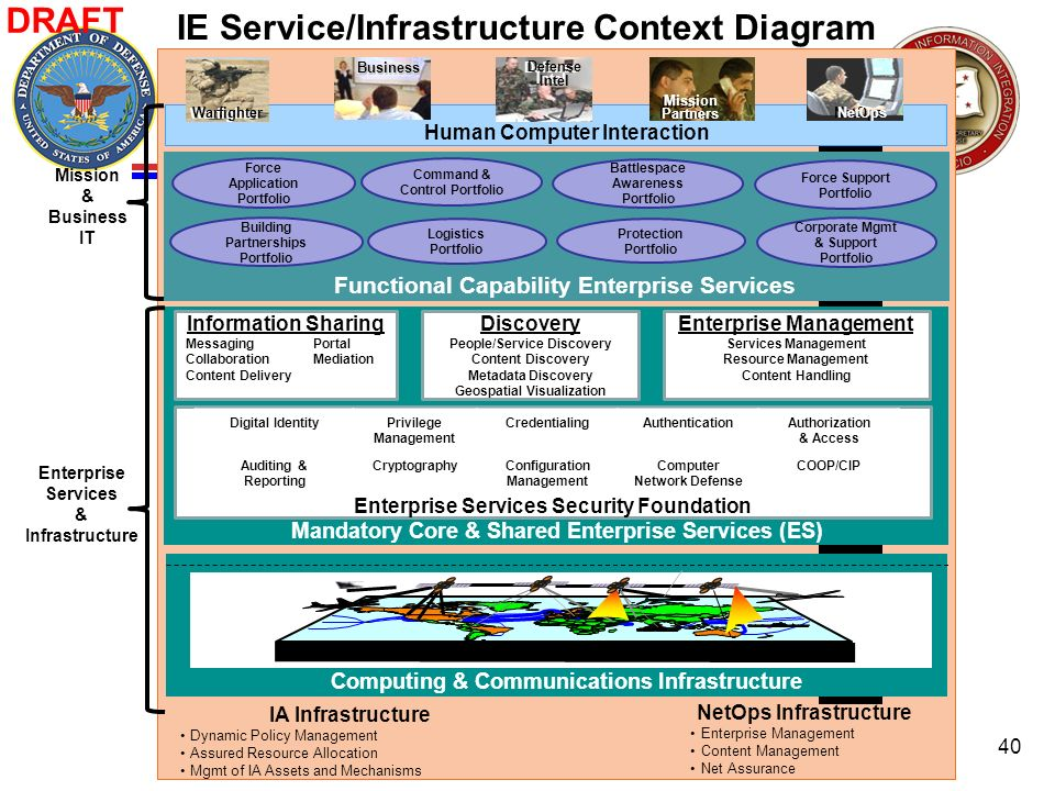 IE Service/Infrastructure Context Diagram