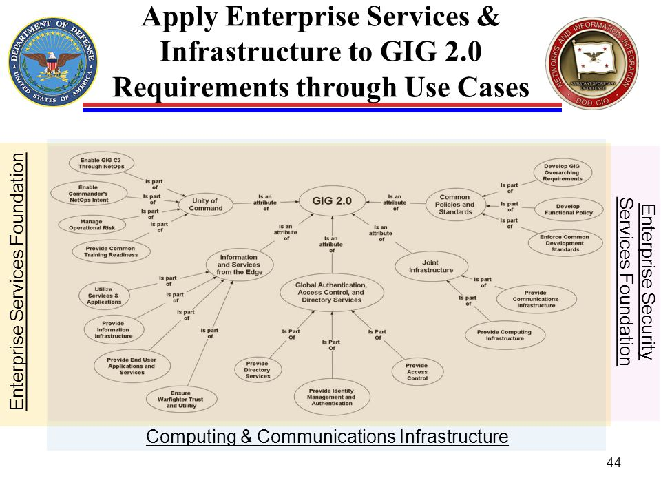 Apply Enterprise Services & Infrastructure to GIG 2