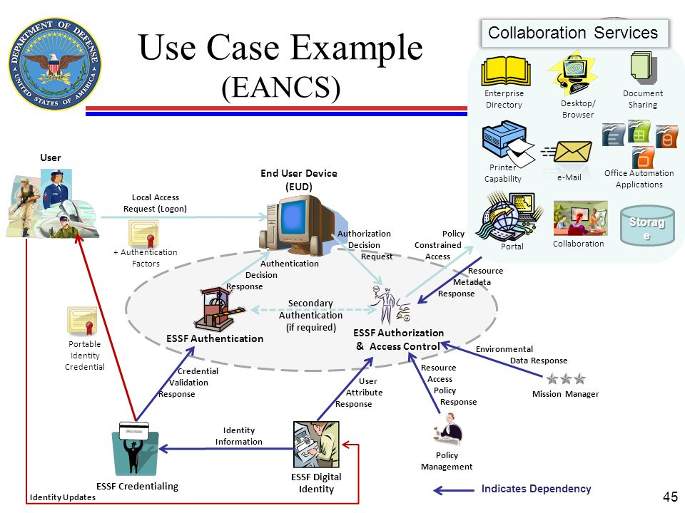 Use Case Example (EANCS)