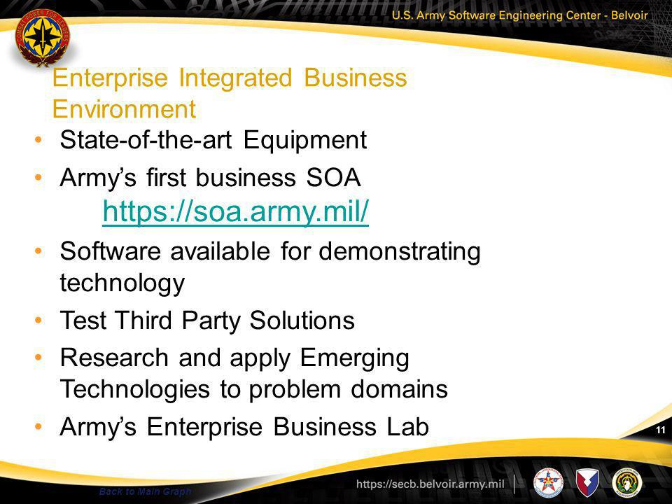 Enterprise Integrated Business Environment