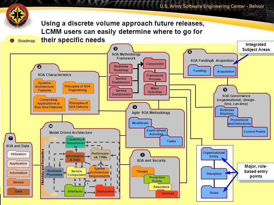 Using a discrete volume approach future releases, LCMM users can easily determine where to go for their specific needs