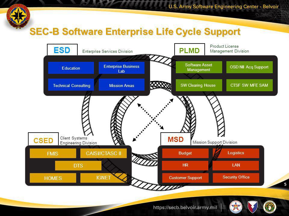 SEC-B Software Enterprise Life Cycle Support