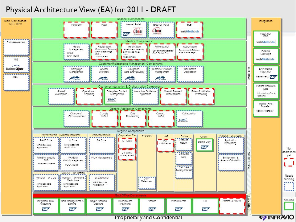 Physical Architecture View (EA) for 2011 - DRAFT