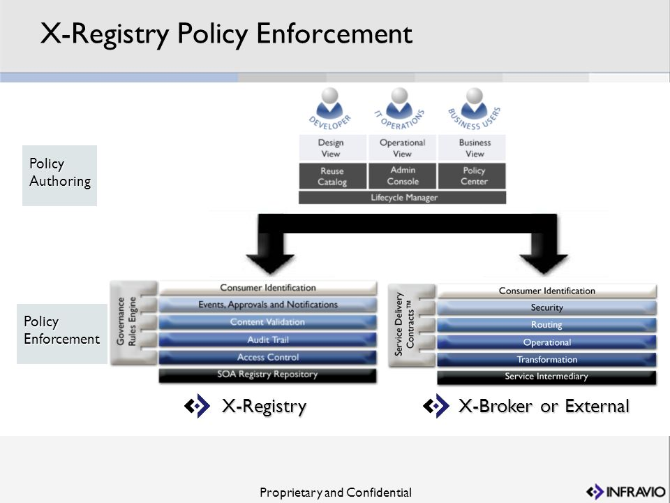 X-Registry Policy Enforcement