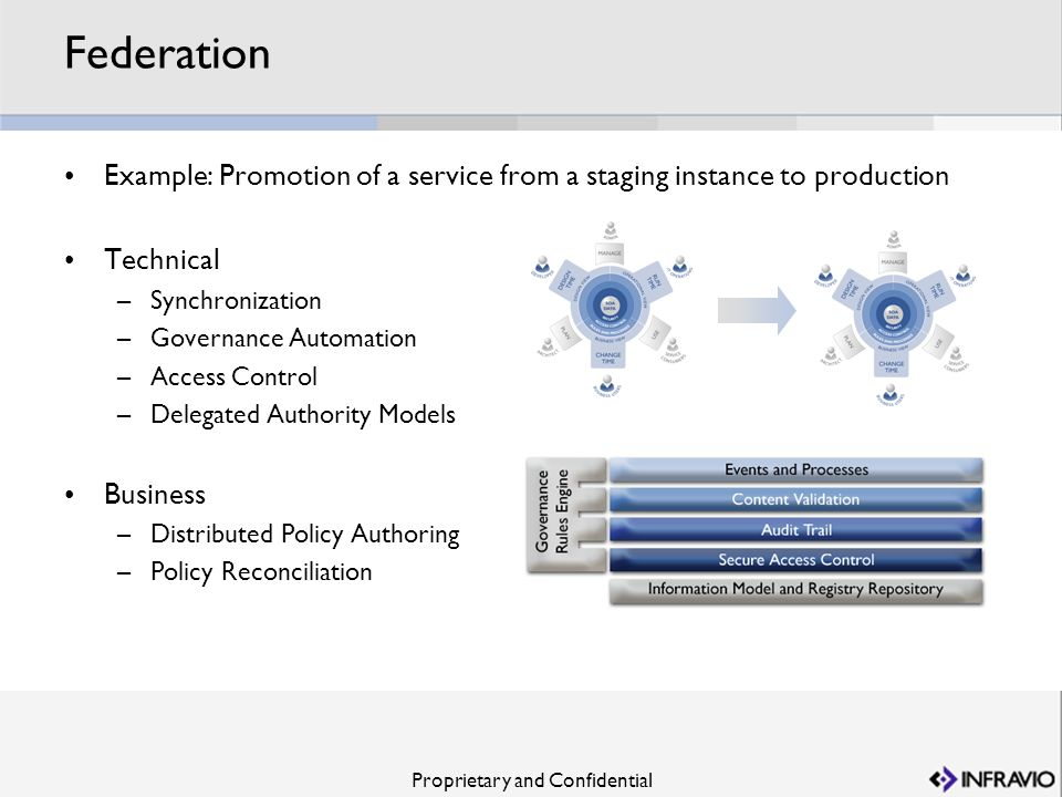 Federation Example: Promotion of a service from a staging instance to production. Technical. Synchronization.