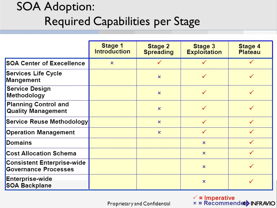 SOA Adoption: Required Capabilities per Stage