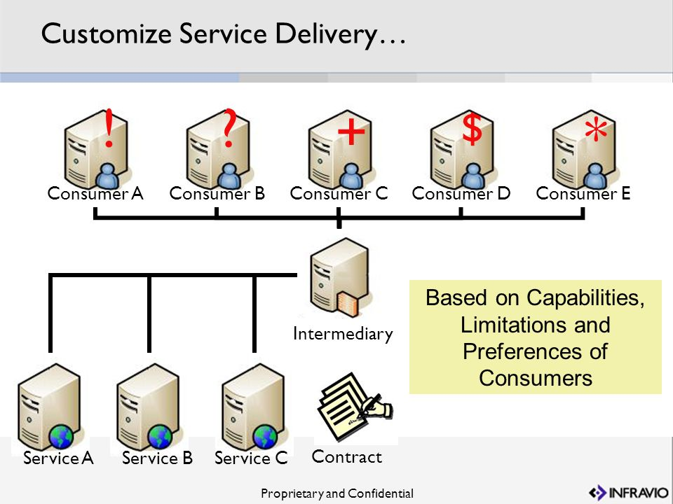 Customize Service Delivery…
