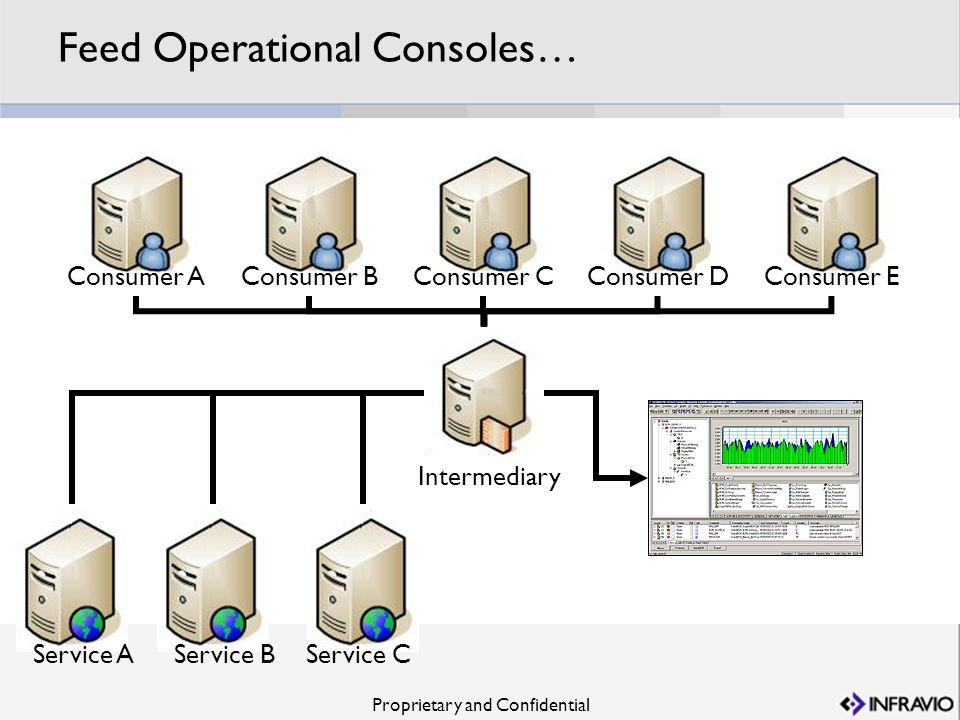 Feed Operational Consoles…