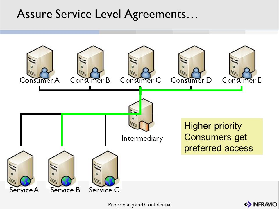 Assure Service Level Agreements…