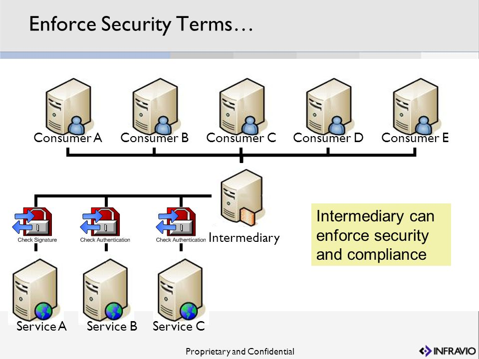 Enforce Security Terms…