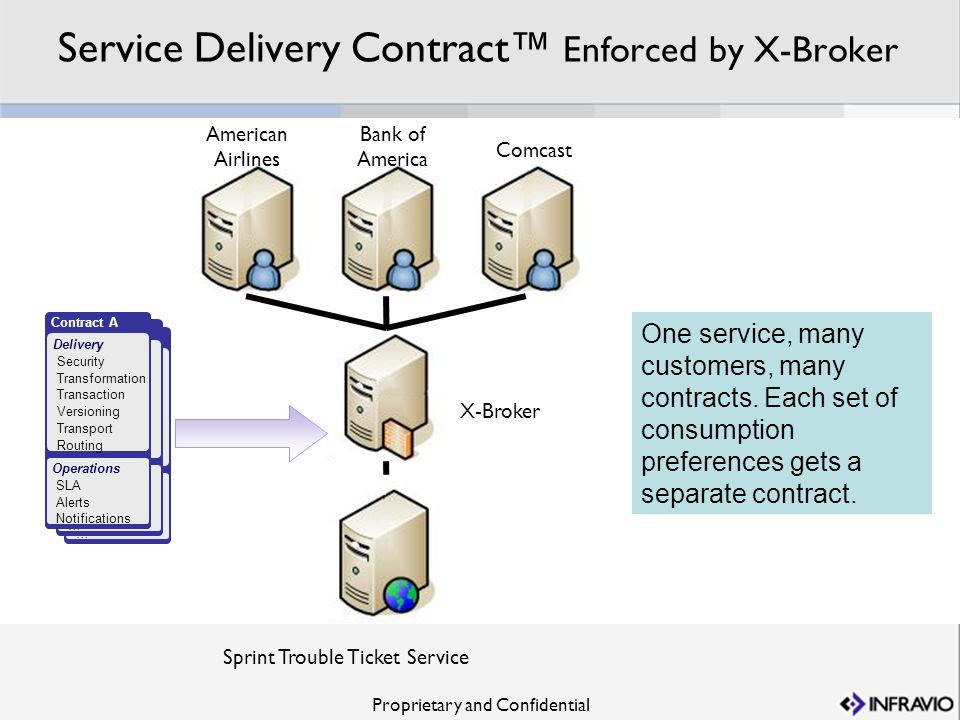 Service Delivery Contract™ Enforced by X-Broker