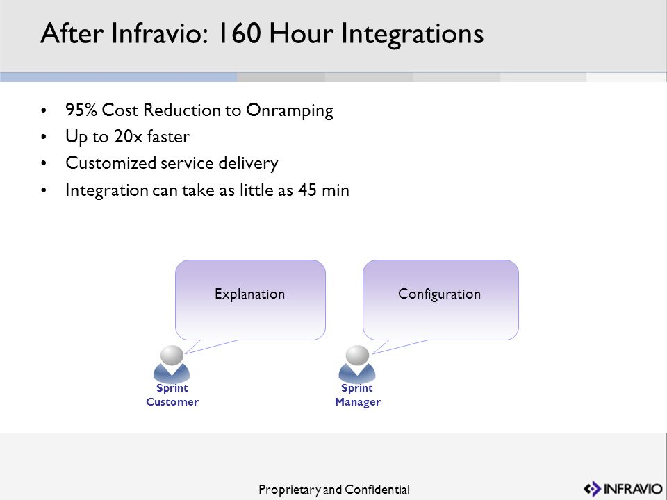 After Infravio: 160 Hour Integrations