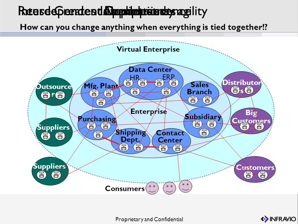 Interdependent Applications Interdependence can destroy agility