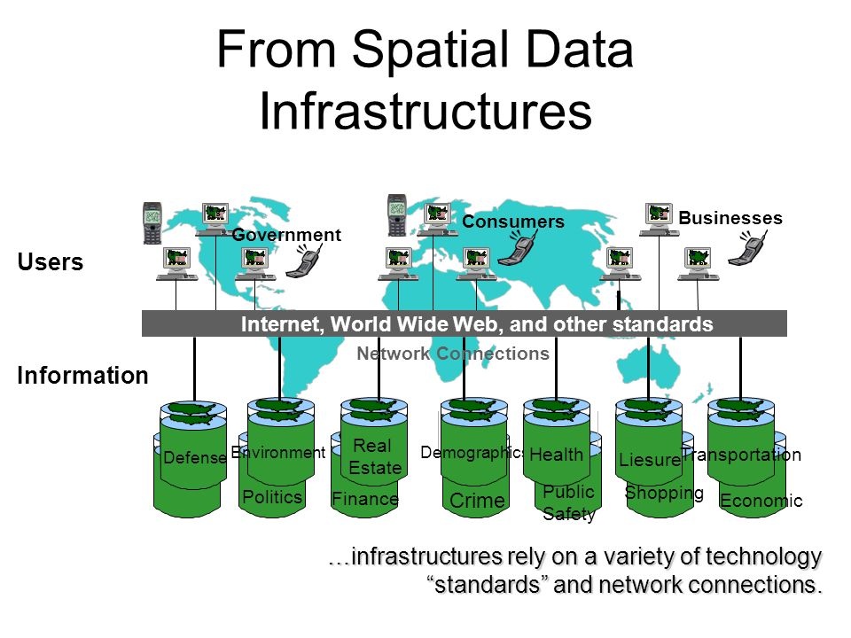 From Spatial Data Infrastructures