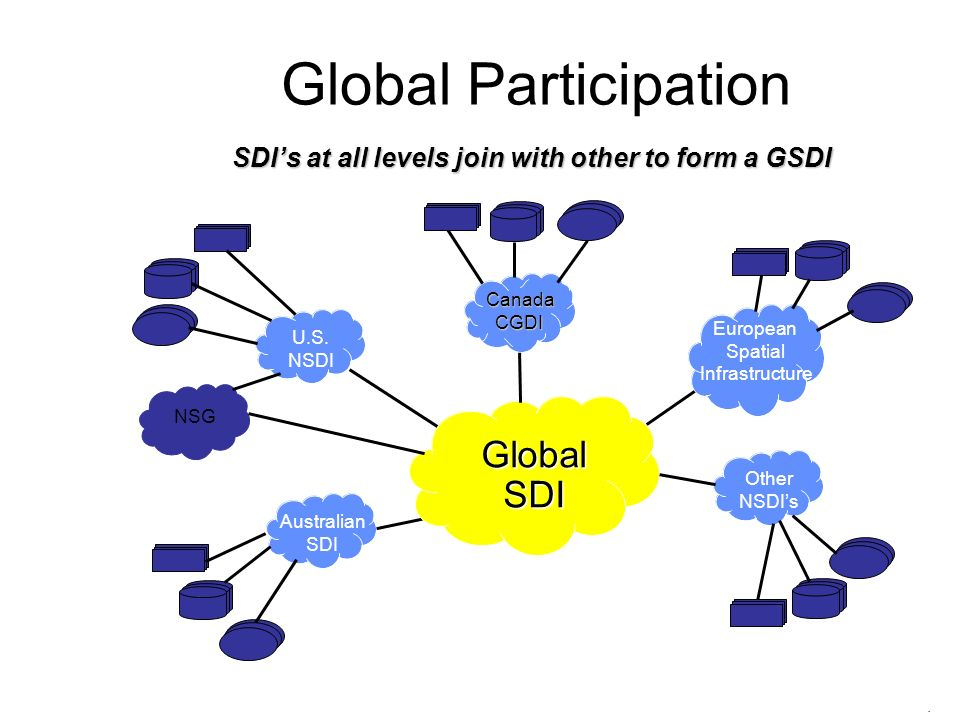 SDI's at all levels join with other to form a GSDI