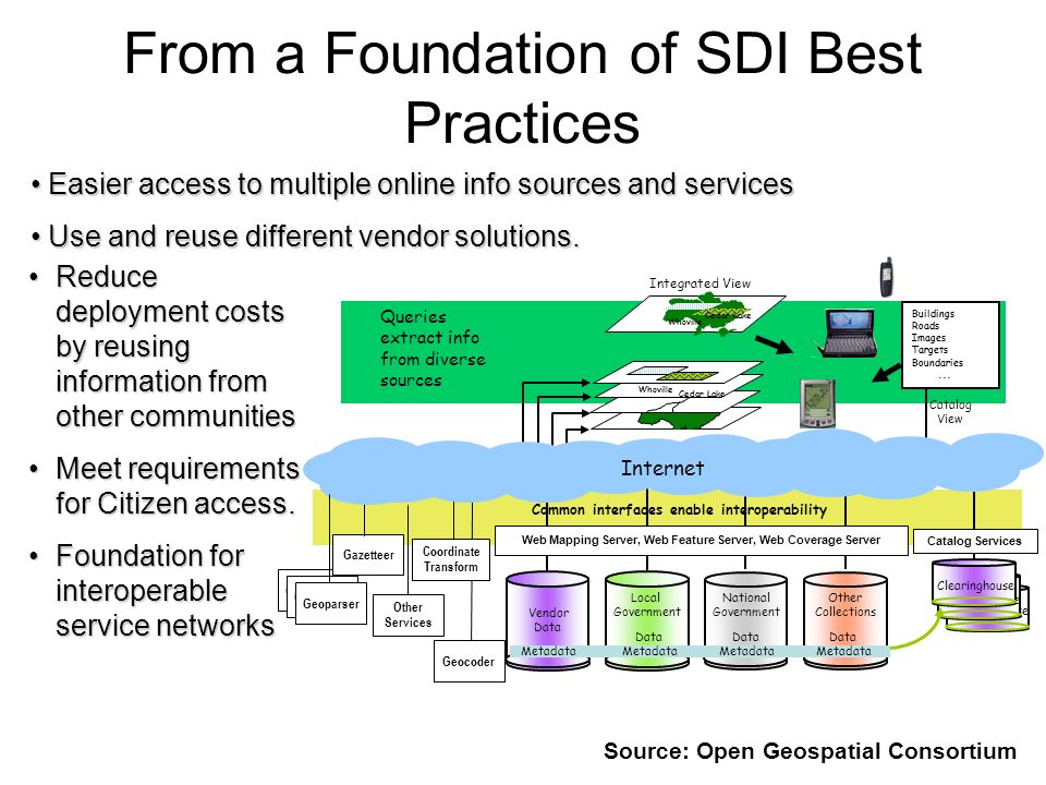 From a Foundation of SDI Best Practices