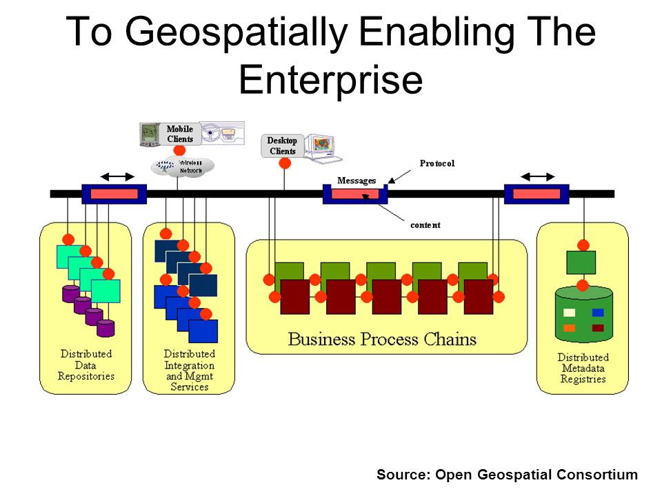 To Geospatially Enabling The Enterprise