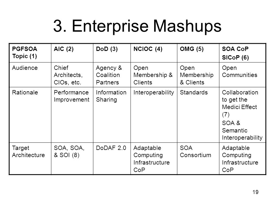 3. Enterprise Mashups PGFSOA Topic (1) AIC (2) DoD (3) NCIOC (4)