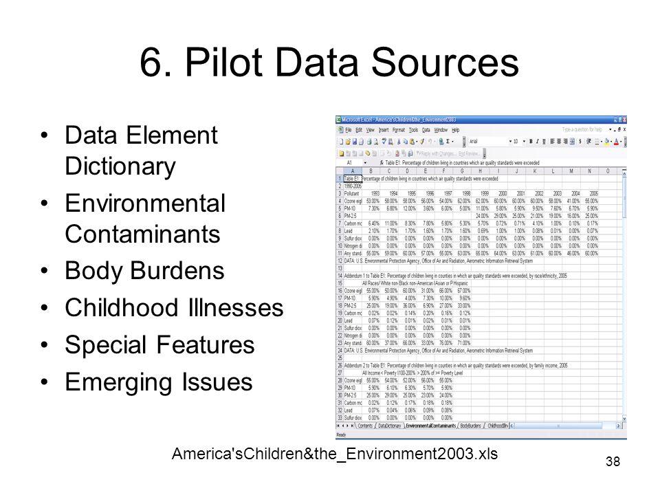 6. Pilot Data Sources Data Element Dictionary